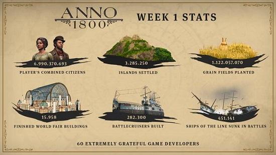 Anno 1800 stats